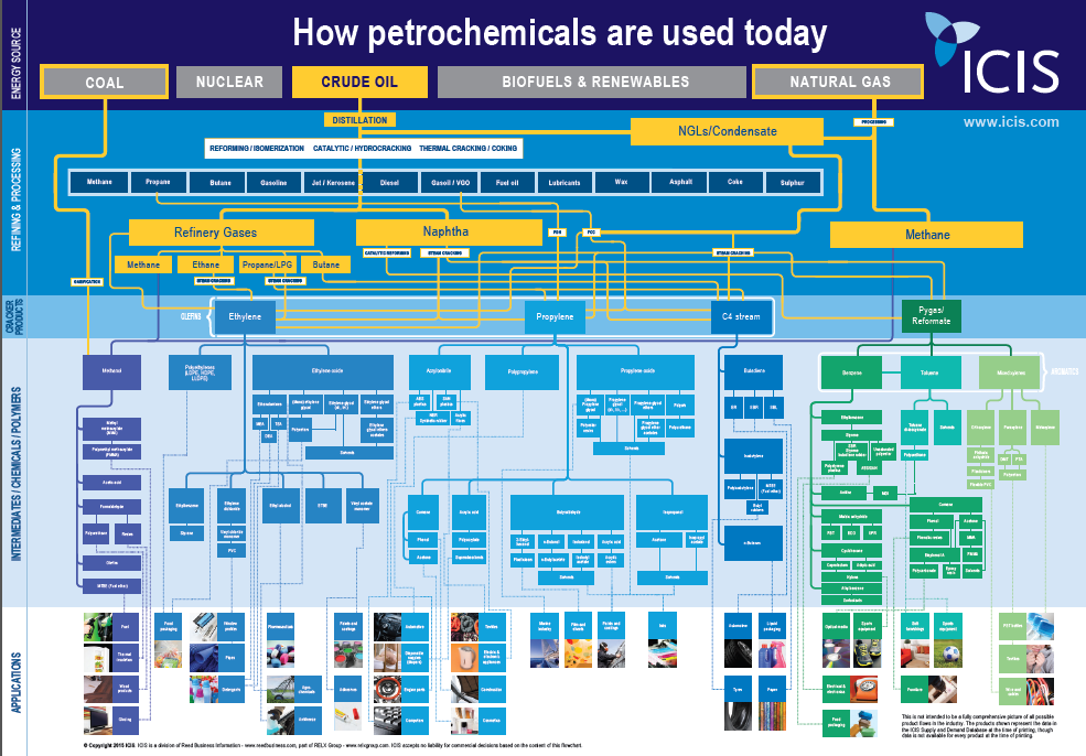 How Petrochemicals Are Used Today Flow Chart Chemical Industry Refinery