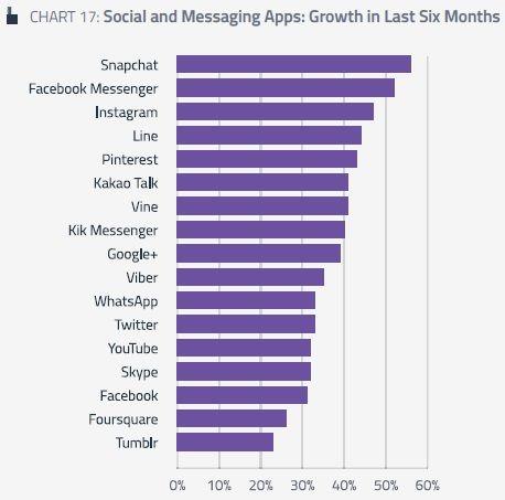 3Q14: Tumblr überholt Instagram als schnellst-wachsende soziale Plattform; Snapchat #1 App   Kroker's Look @ IT Source: GlobalWebIndex