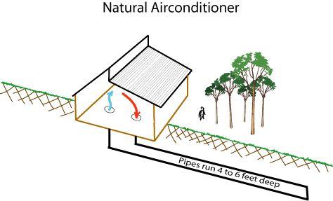 Underground Air Condition Home Air Out Through A