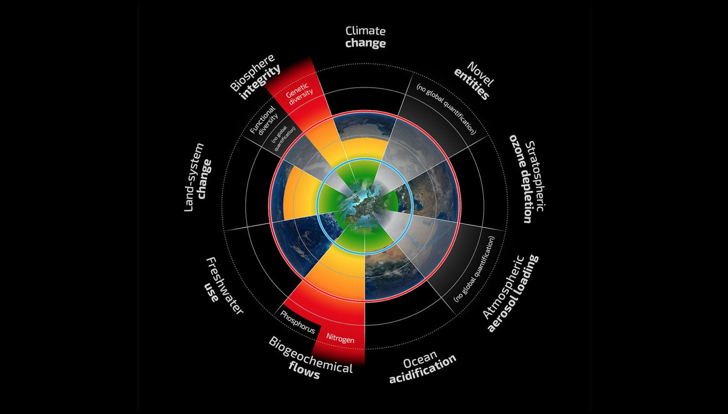 Infographic From The Planetary Boundaries Framework Pie Chart Hillarious Chart