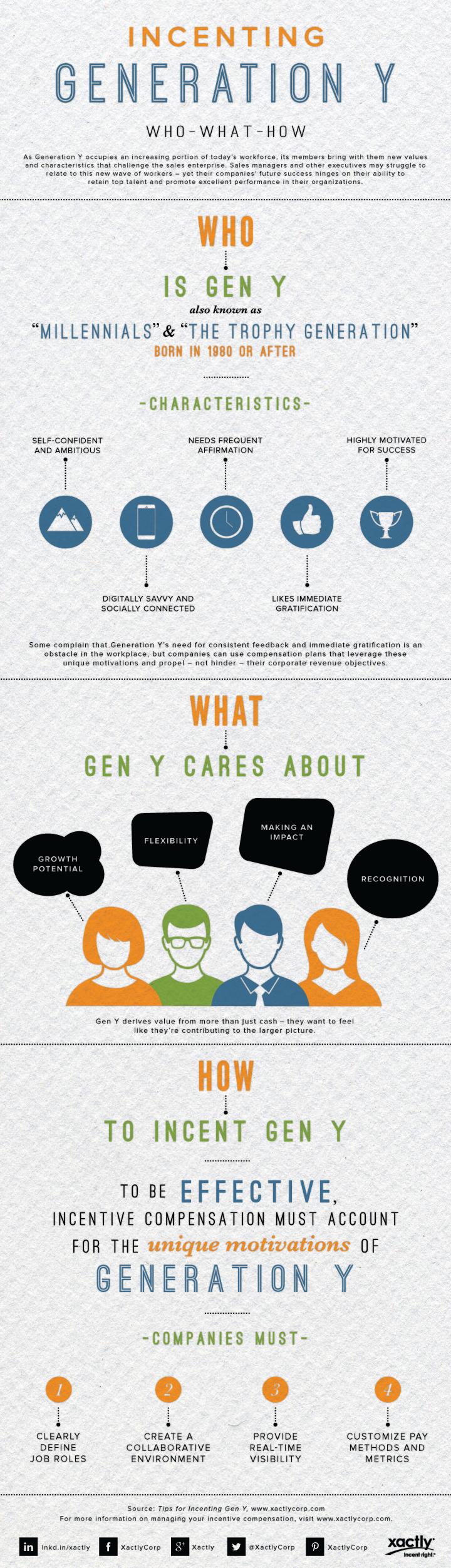 Motivating Millennials It Takes More Than Money Millennials Generation Generational Differences Millennials