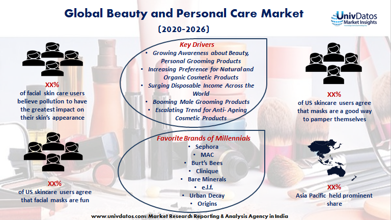 Beauty And Personal Care Market In 2020 Beauty And Personal Care Personal Care Global Beauty