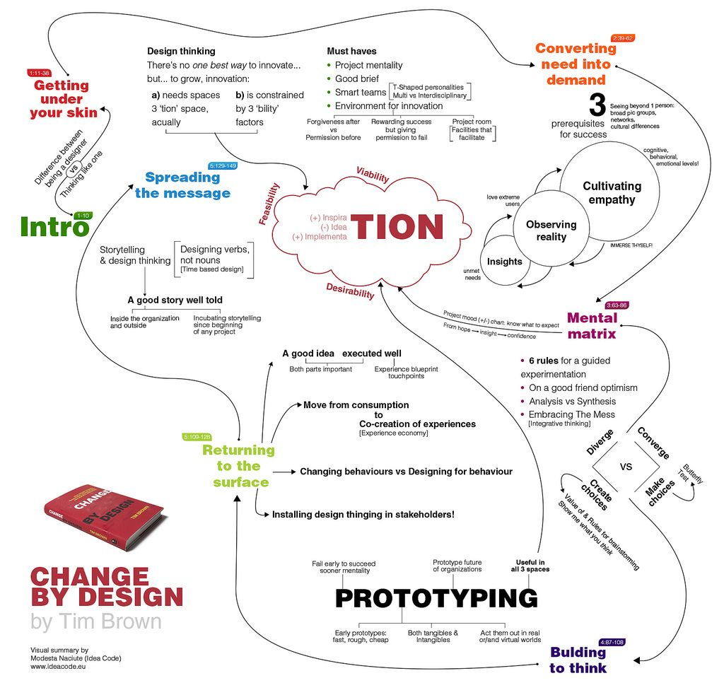 Change By Design Book Summary | Book summaries, Service design and ...