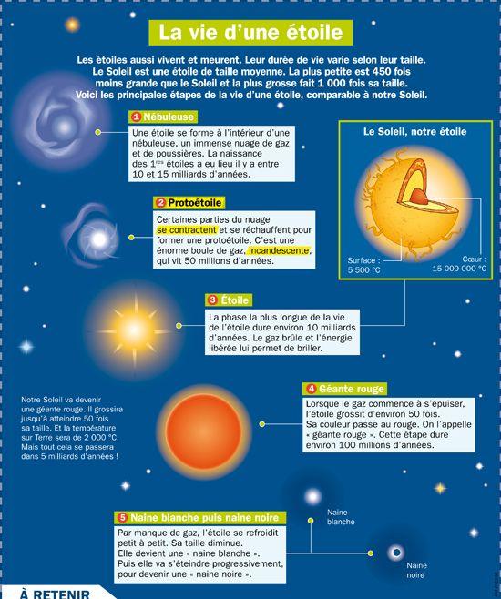 Célèbre La vie d'une étoile | Fiches, Étoiles et La vie TY08
