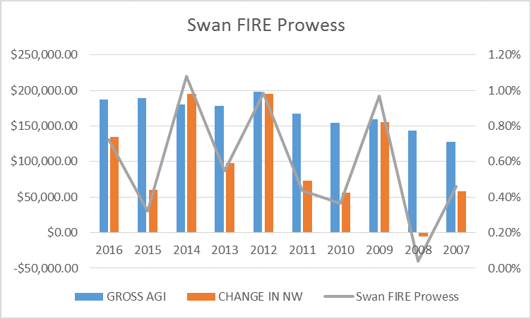 My Swan Fire Prowess Numbers Early Retirement Fire Swan