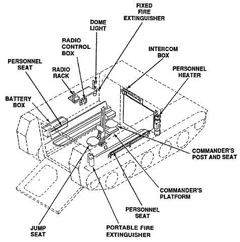 Drawing M113 Diagram