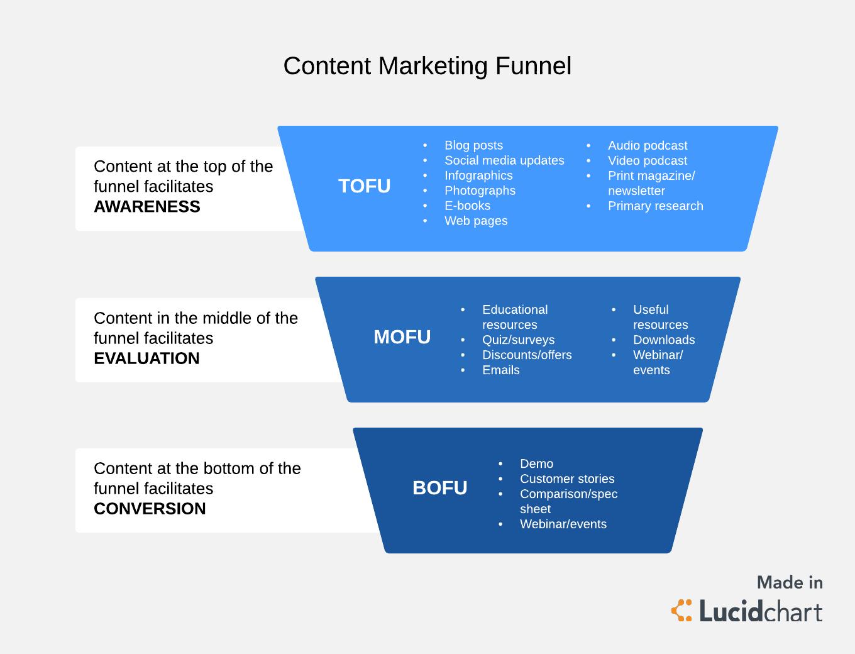 Content Marketing Funnel Template Afbeeldingen
