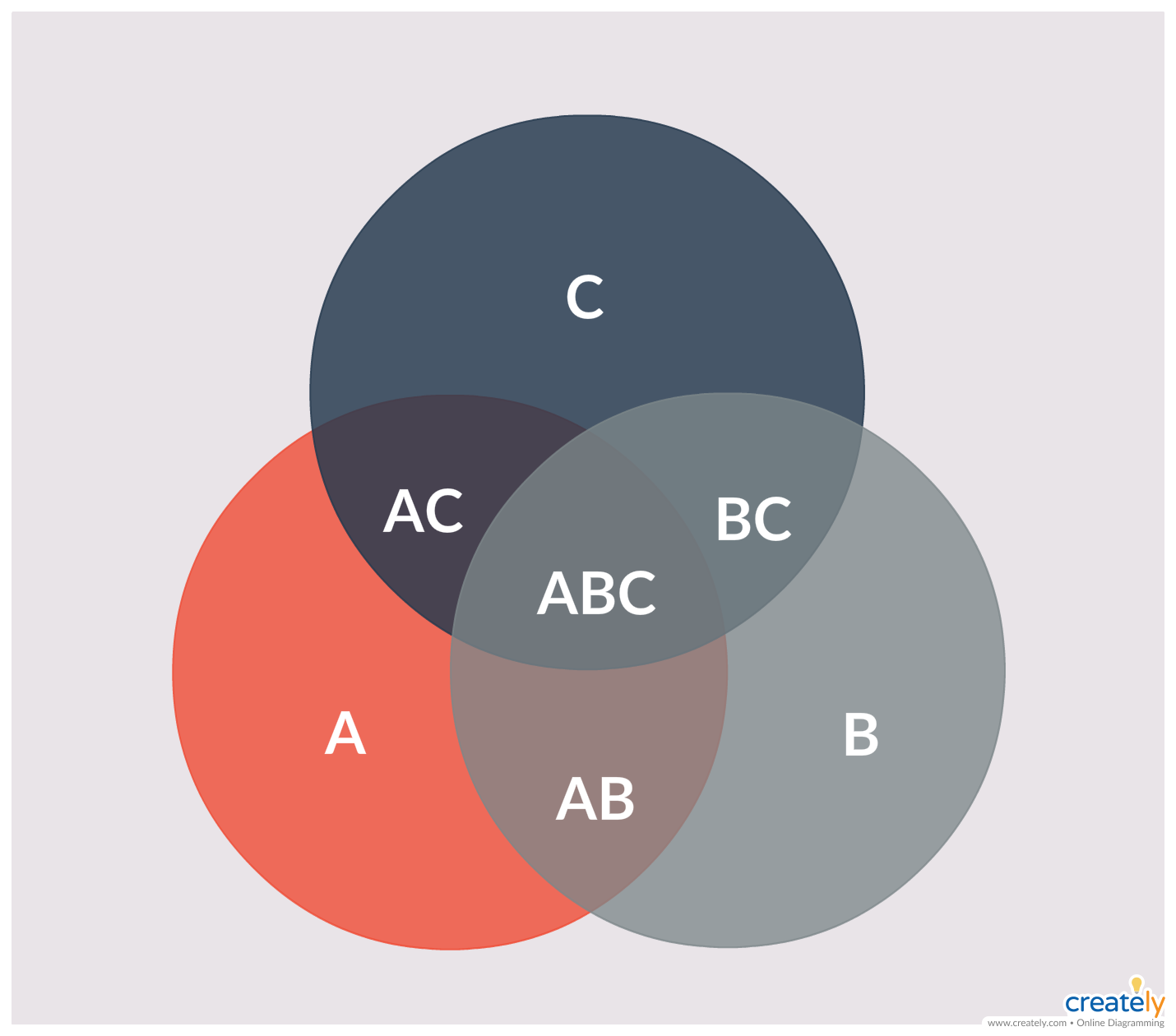 venn diagram for 3 sets you can edit this template and create your own diagram creately diagrams can be exported and added to word ppt powerpoint  [ 1430 x 1260 Pixel ]