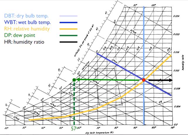 Psychrometric Charts Psychrometric Chart Chart Wet Bulb Temperature