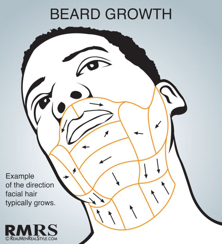 How to shave properly for men
