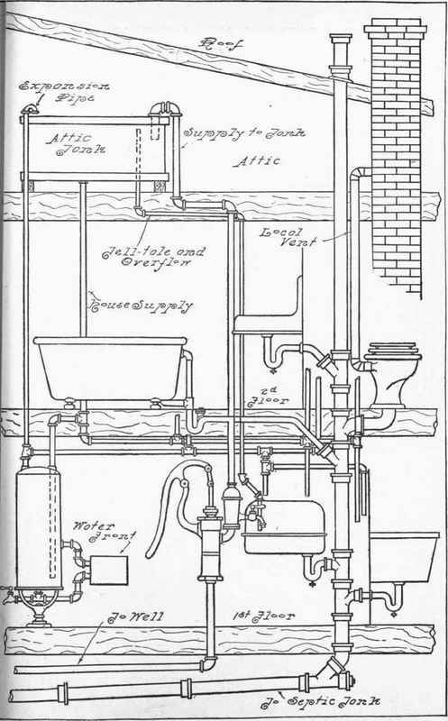 Fig  230  System of Drainage and Supply for a Country House