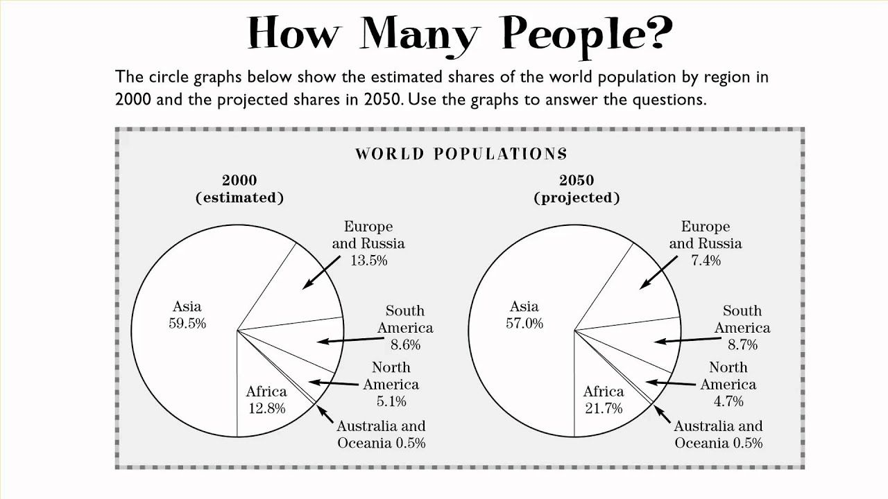 Bar Line And Circle Graphs Youtube Circle Graph Social Studies Class Graphing Circle graphs worksheets grade