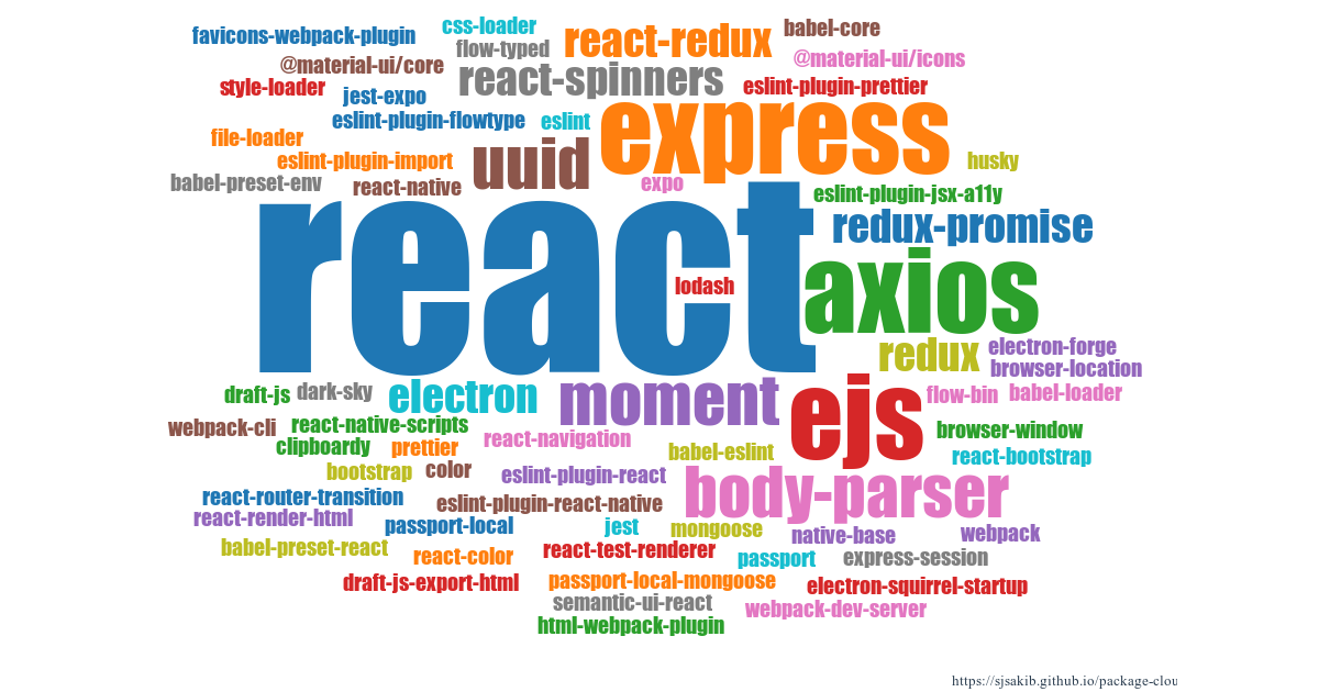 Create word-cloud of the packages used in your JavaScript