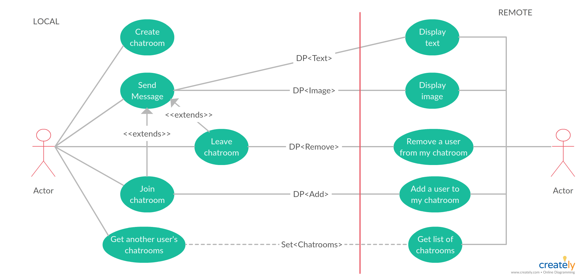 small resolution of use case diagram for chat app the diagram shows user s interaction with the system involving two actors