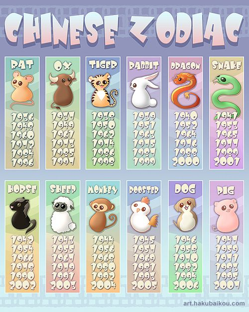 how accurate is the chinese zodiac