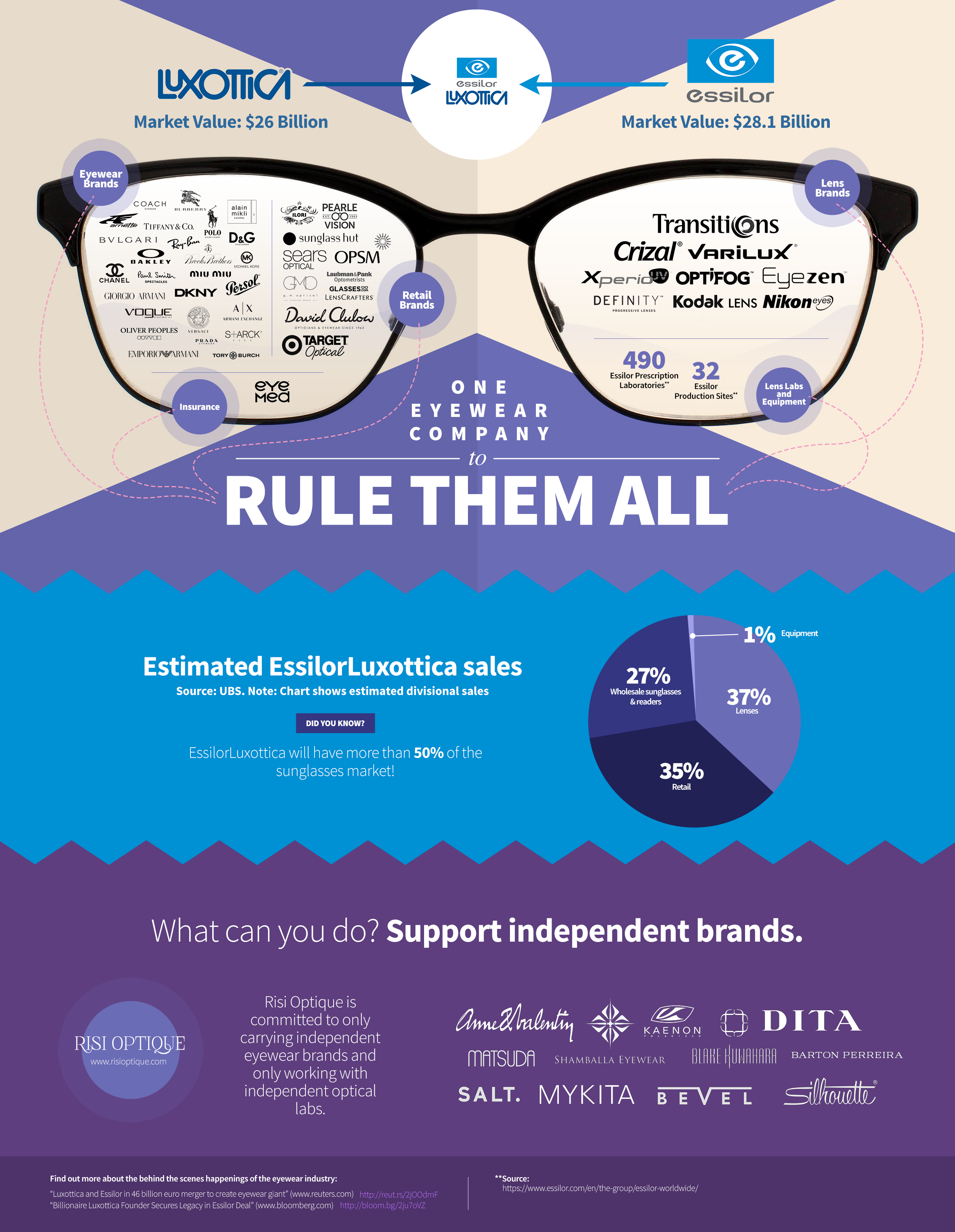 2b2fa2f157b2 Support independent eyewear companies at Risi Optique!
