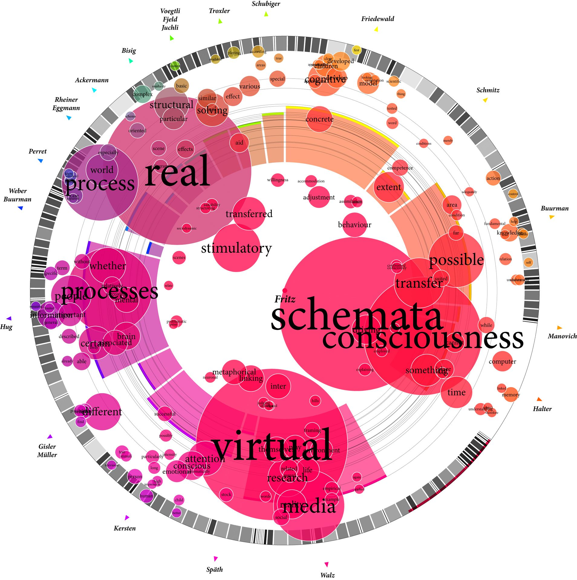 """Text visualization from """"Total Interaction"""" by Jürgen"""