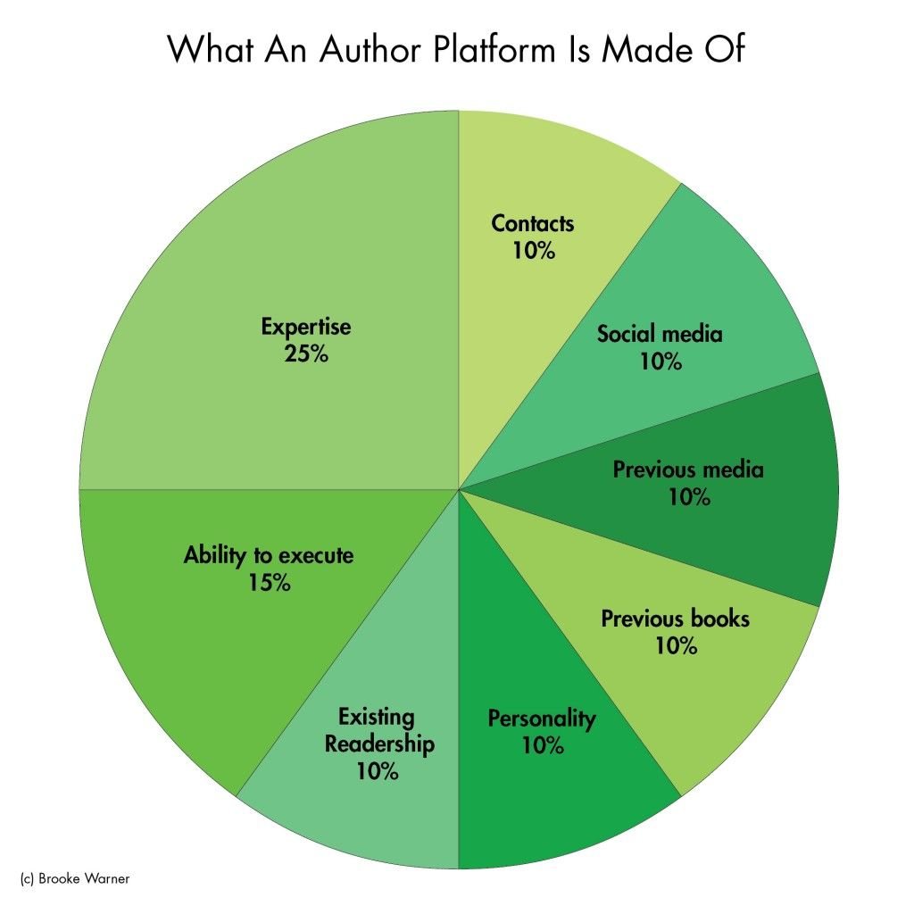All you need to know about the author platform authors and learning all you need to know about the author platform nvjuhfo Image collections