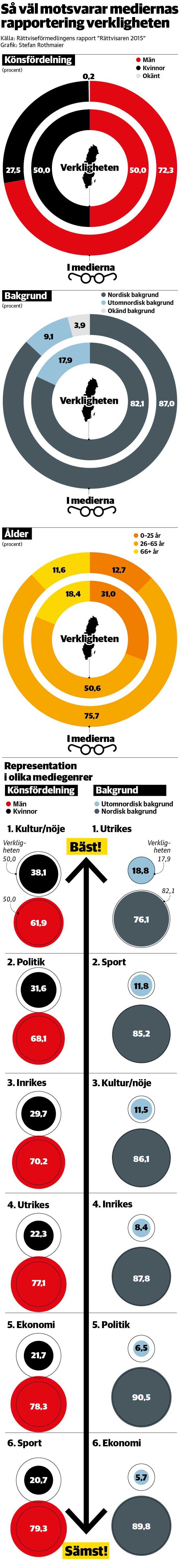 Medierna speglar inte hela Sverige - DN.SE