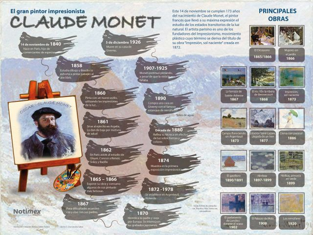 Graphically not the most exciting #infographic of Claude Monet, probably my favourite painter... #impressionism