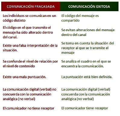 Guía Breve De Comunicación Efectiva Axiomas Comunicación Verbal Y No Verbal Verbal Behavior Psychology Leadership