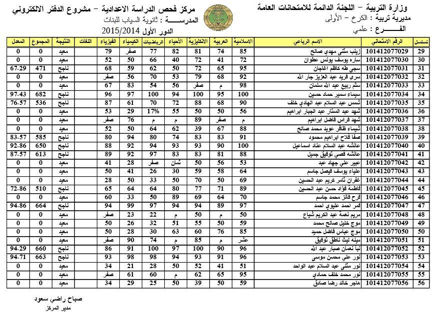 نتائج امتحانات السادس الاعدادي الدور الاول 2015 كل المحافظات Periodic Table