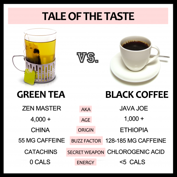 Green Tea Vs Black Coffee The Greatist Debate Green Tea Green Tea Vs Coffee Green Tea Coffee