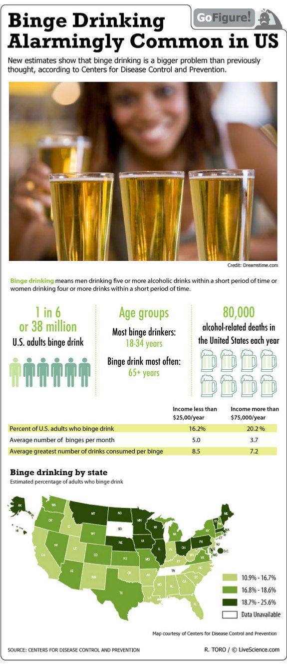 Pin On Infographics Drugs Alcohol