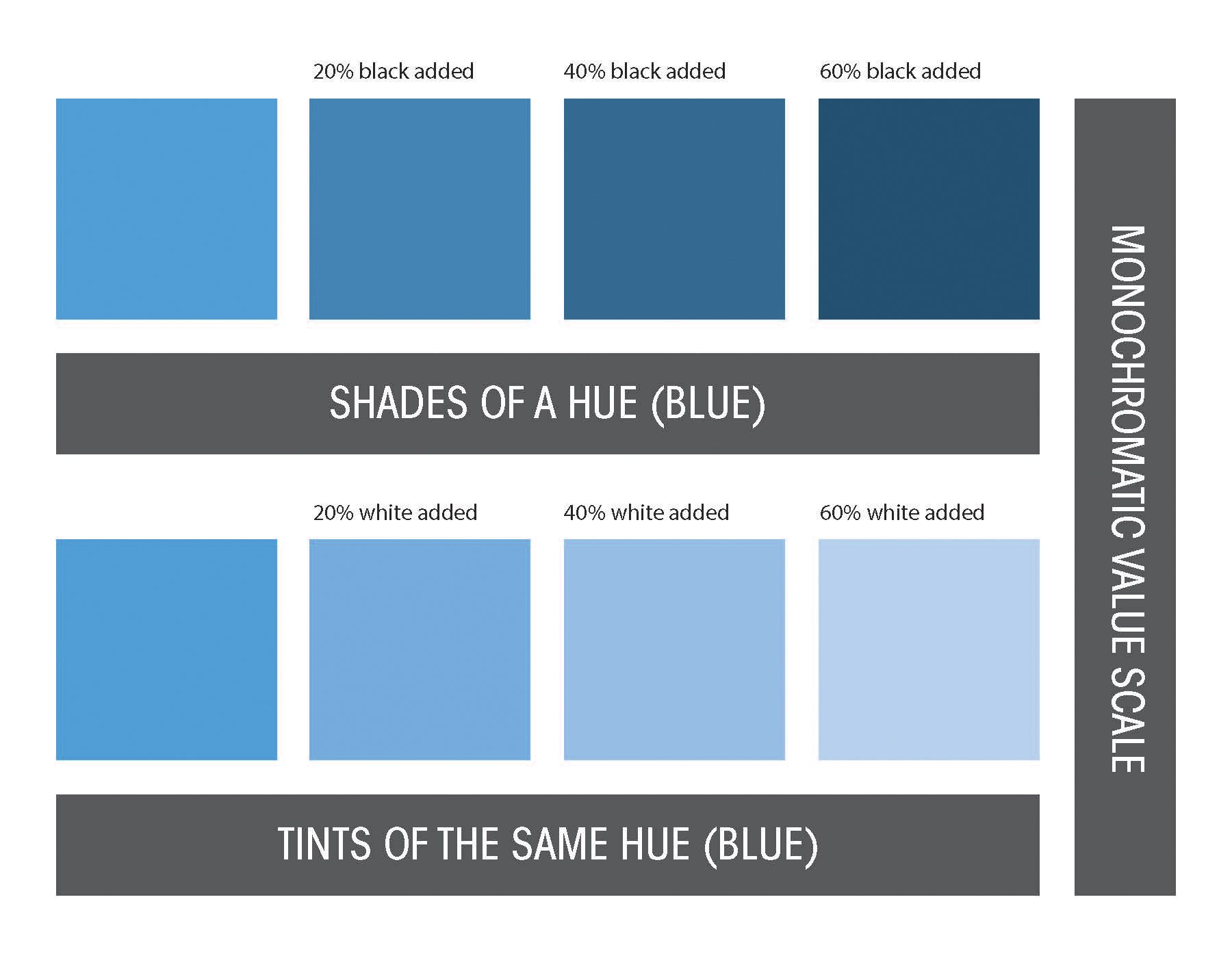 Monochromatic Value Scale The Same Blue Is Shown In Tints
