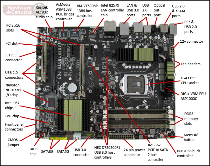 Asus Sabertooth P67, all components exposed. Motherboard