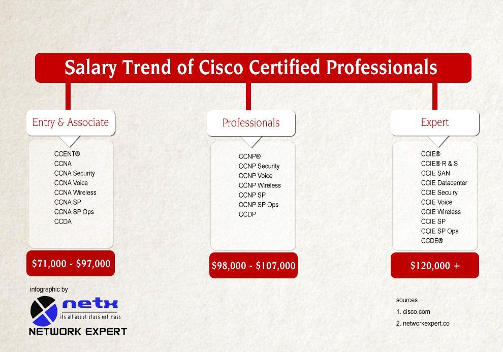 Salary trend of cisco certified professionals http://networkexpert ...