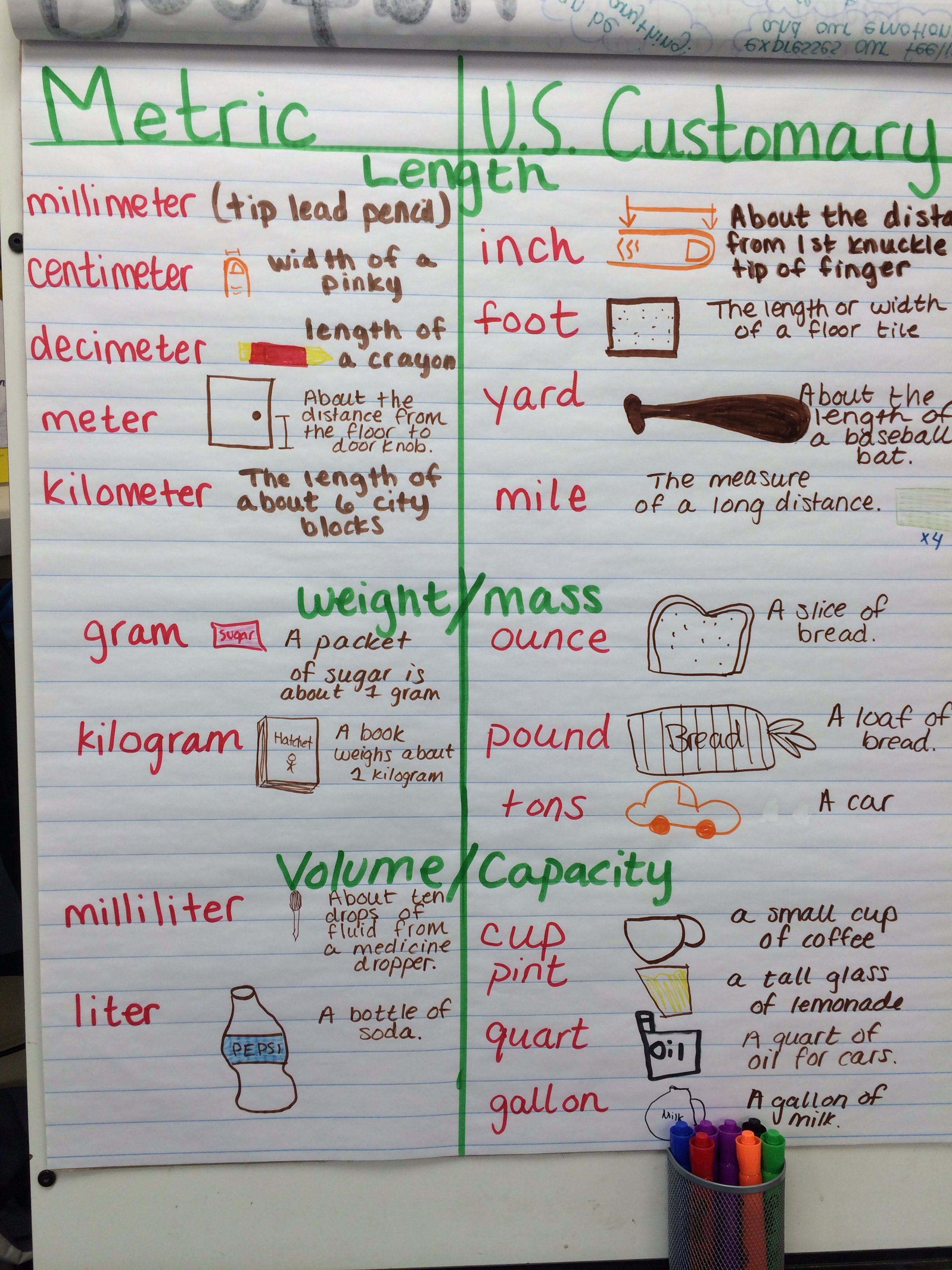 Units Of Measure Customary And Metric 5th Grade Anchor Chart 5th