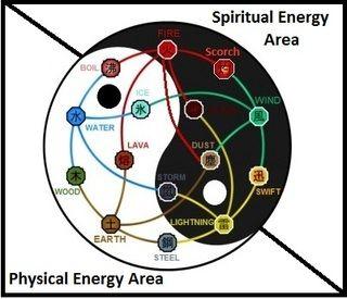 Yin-Yang chakra manipulation | YIN YANG   light~dark, good