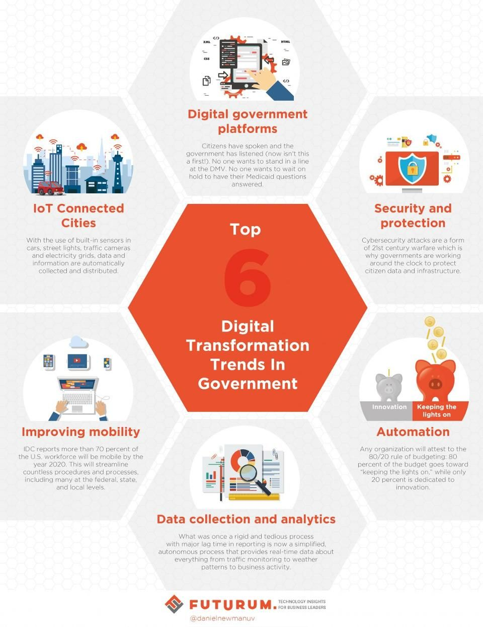 Top 6 Digital Transformation Trends In Government