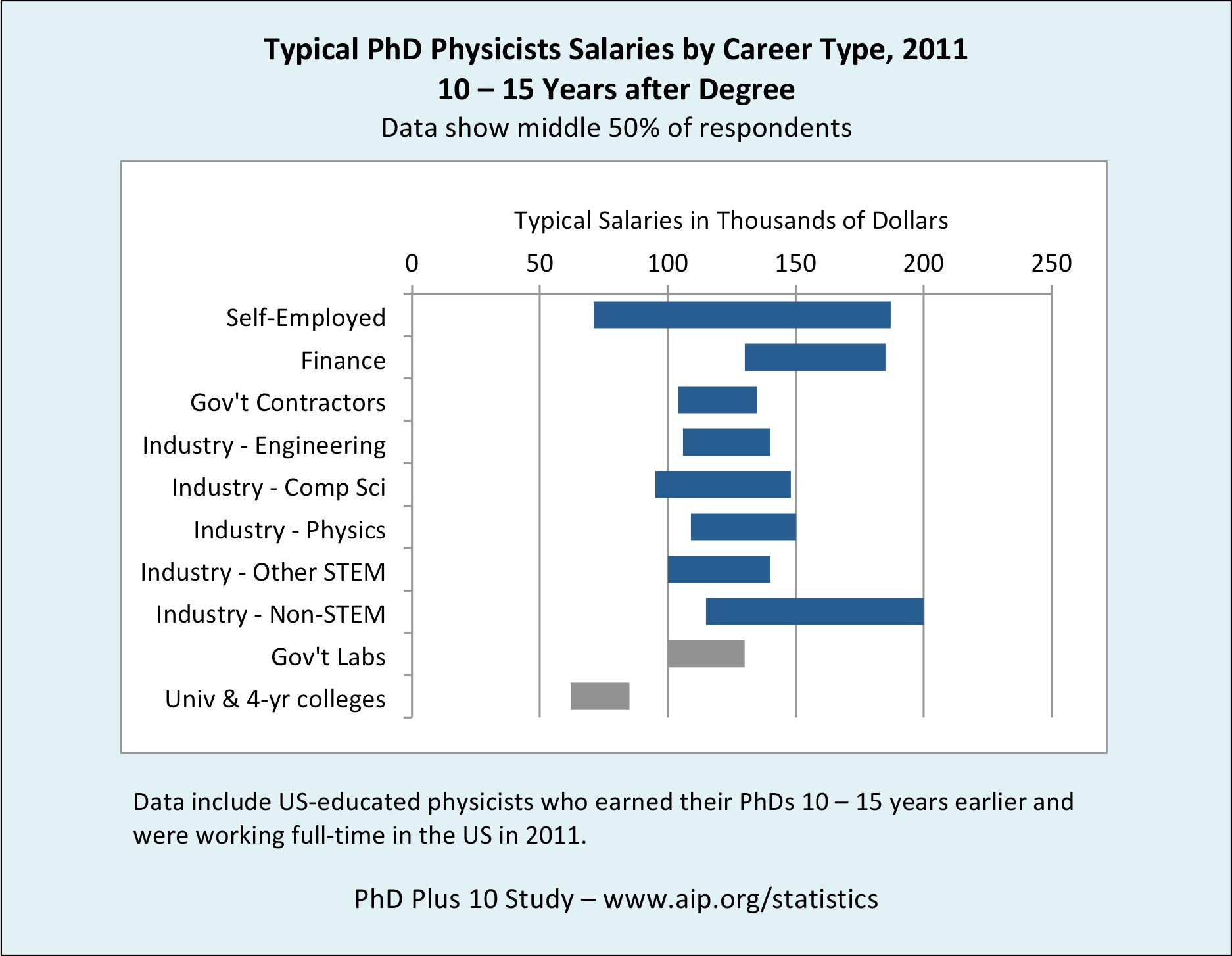 REPORT Careers Outside of Academia are Richly Rewarding
