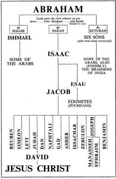 Map Of Abrahams Lineage To Christ