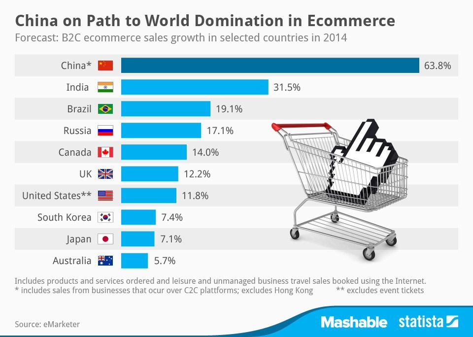 China Is Dominating Global Ecommerce Sales Study Says Chart