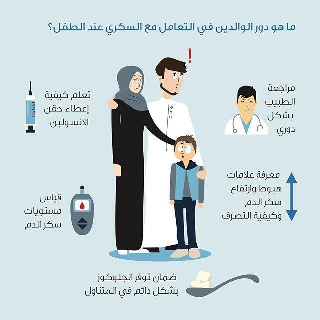 ما هو واجبك اتجاه ابنك الذي يعاني من مرض السكري السكري مرضى السكر علاج دواء انفوجرافيك الطفل تصميم كلنا رسام Kids Health Health Awareness Health