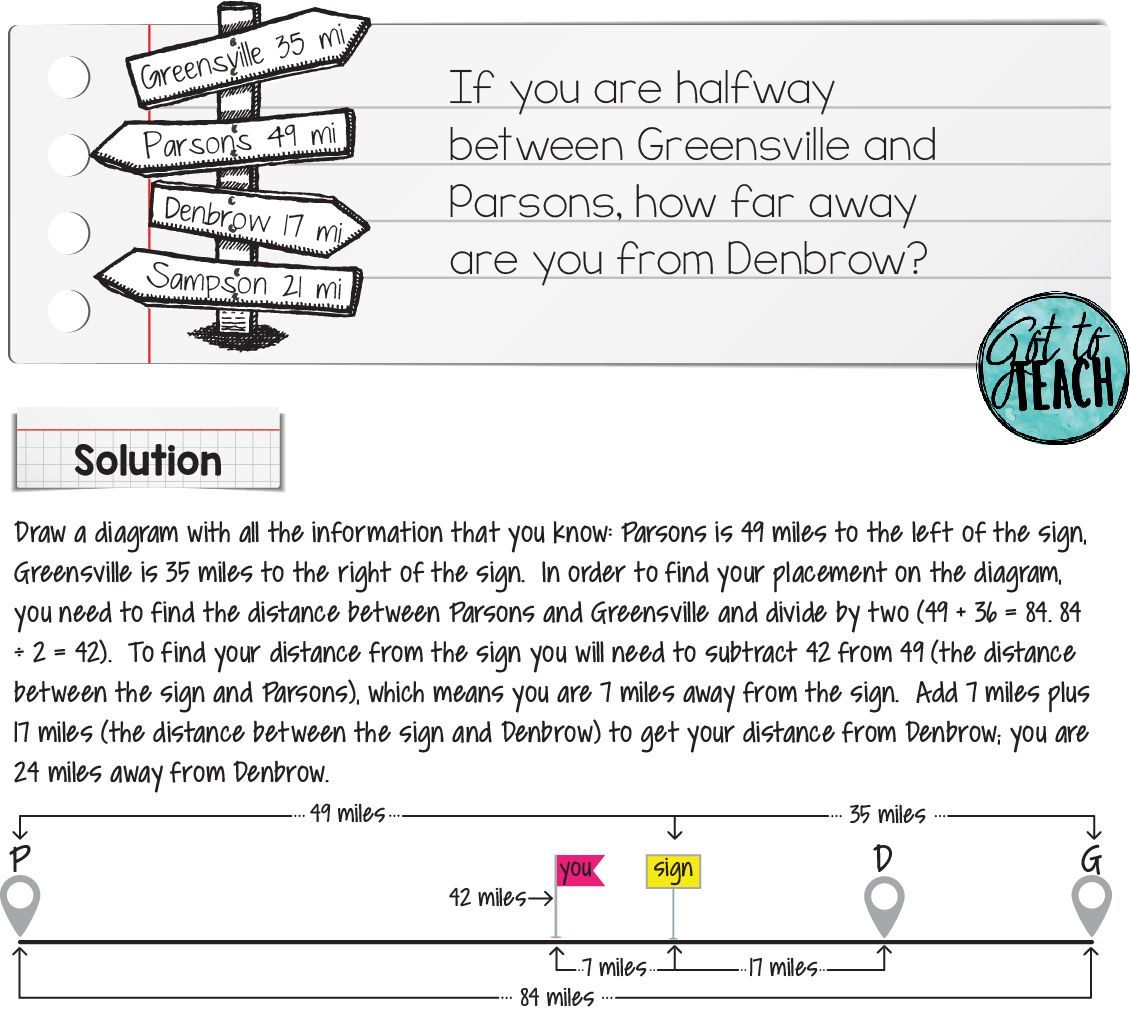 Non Routine Problem Solving In Math Math Problem Solving Problem Solving Creative Problem Solving