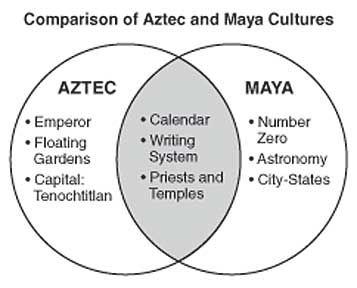TIME-LINE OF ANCIENT CIVILIZATIONS