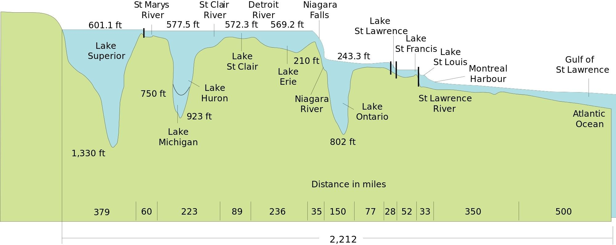 Depth Profile Of The Great Lakes