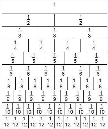 b10fc0e39b1d5904653d6fc119459510--teaching-fractions-math-fractions ...