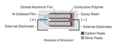 Murata Polymer Aluminum Electrolytic Capacitors | Capacitors