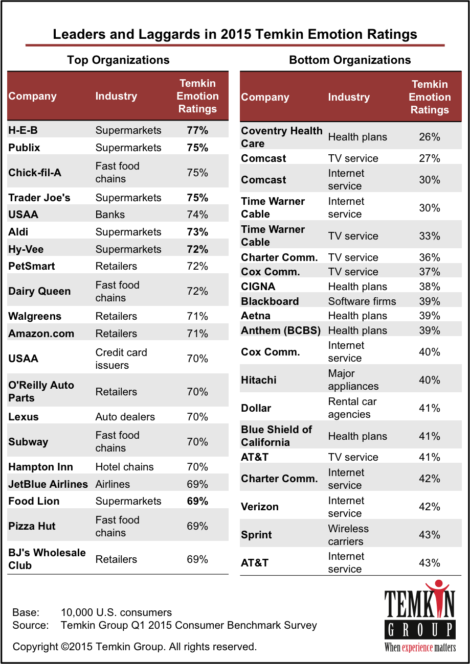 H E B Earns Top Spot In 2015 Temkin Emotion Ratings Emotions Publix Supermarket Care Plans