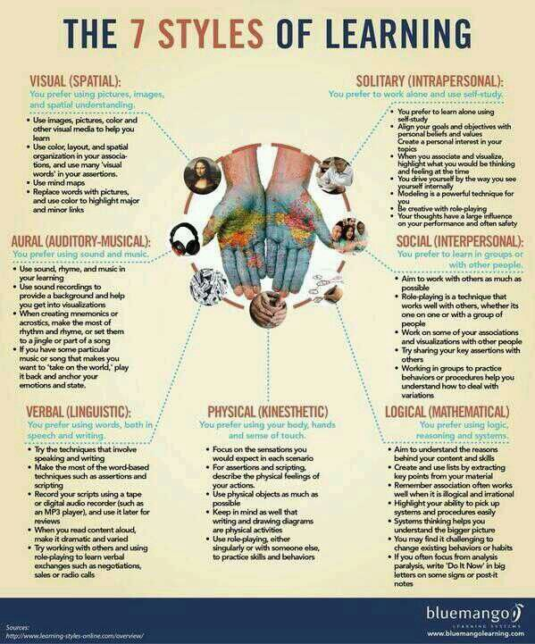Different Types Of Learning Styles I Am A Visual And A Hands On
