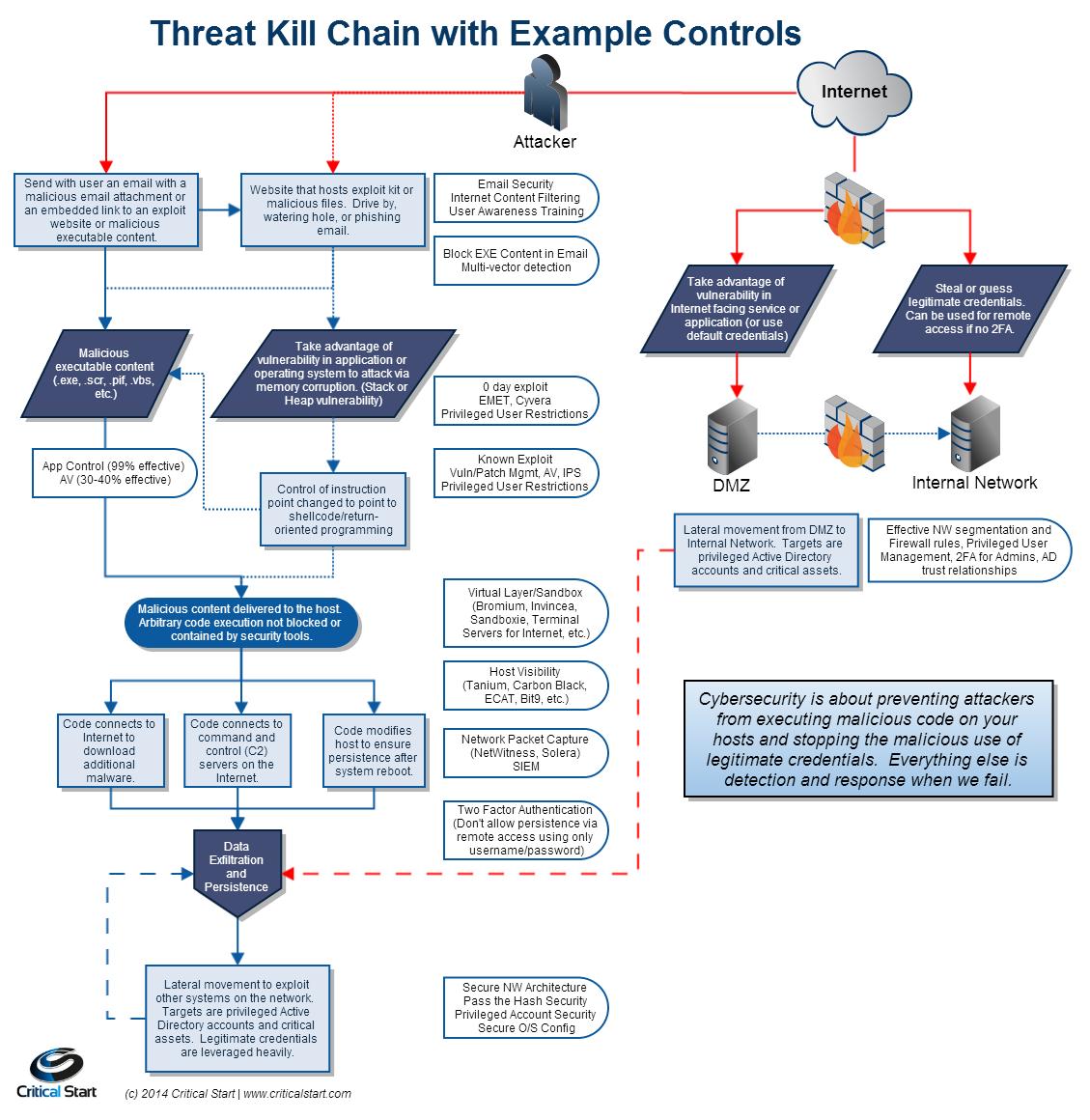 cyber attack kill chain Google Search Information