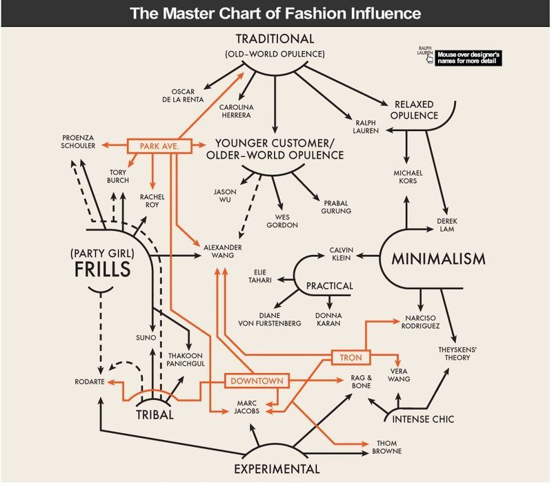 Fashion  Brand Influence Flowchart  Retail  Social Commerce