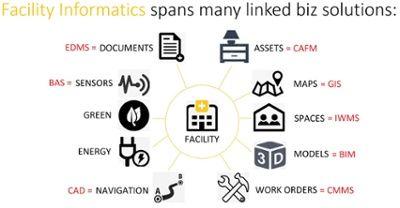 Informatics + BIM for Facilities Management