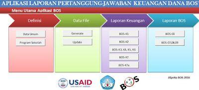 Aplikasi Administrasi Spj Dana Bos Aplikasi Pendidikan Kurikulum