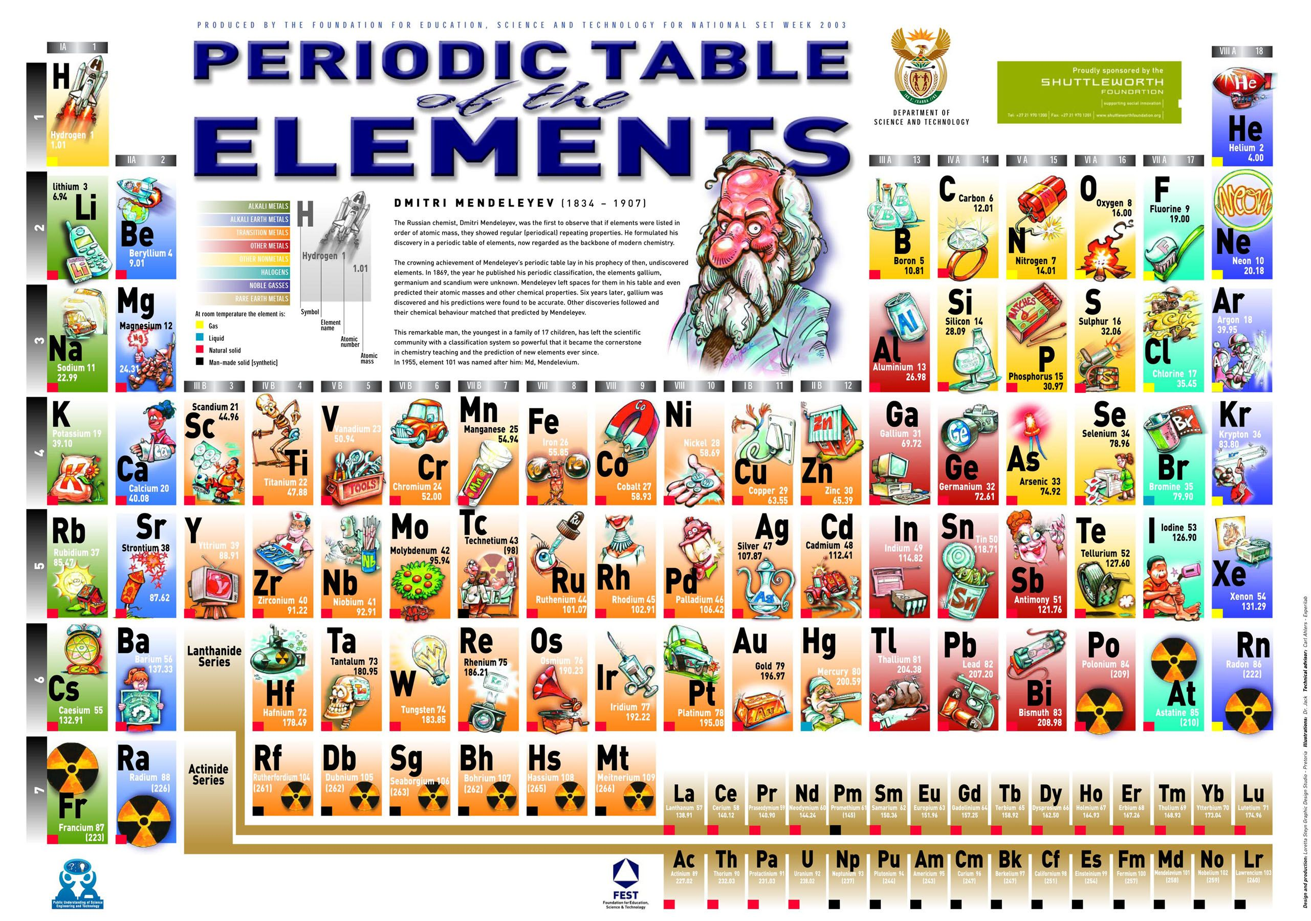 the periodic table with examples of how each is used such a must